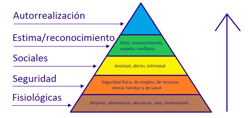 Piramide de las Necesidades de Maslow